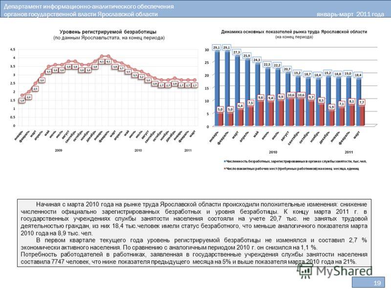 Департамент информационно-аналитического обеспечения органов государственной власти Ярославской областиянварь-март 2011 года 19