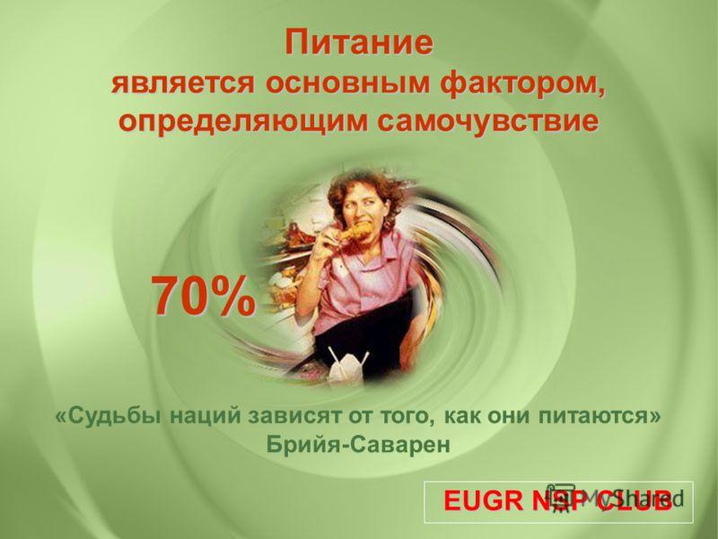 Питание является основным фактором, определяющим самочувствие «Судьбы наций зависят от того, как они питаются» Брийя-Саварен 70% EUGR NSP CLUB