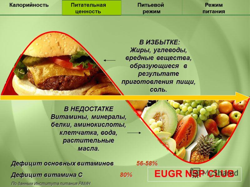 Почему при дефиците калорий вес не падает