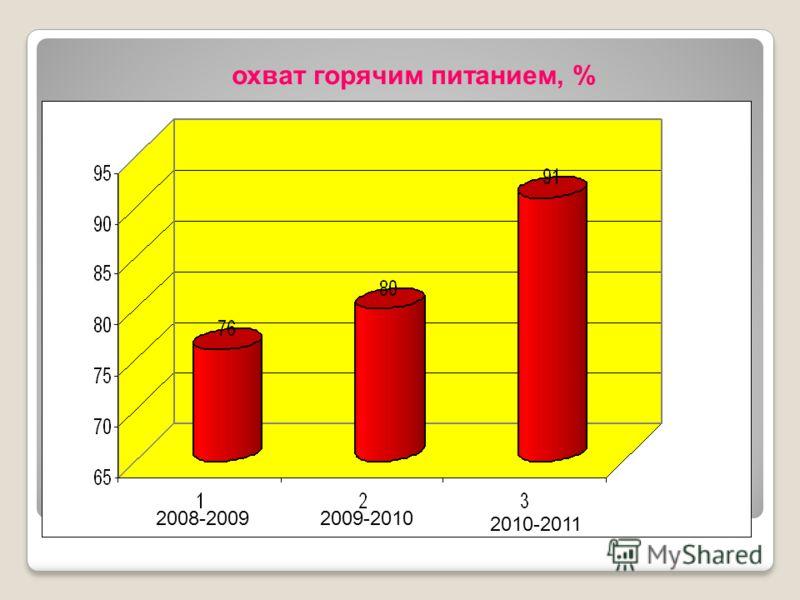 2008-20092009-2010 2010-2011 охват горячим питанием, %