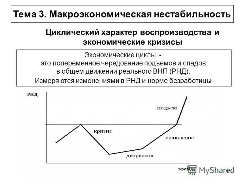 11 Циклический характер воспроизводства и экономические кризисы Экономические циклы - это попеременное чередование подъемов и спадов в общем движении реального ВНП (РНД). Измеряются изменениями в РНД и норме безработицы Тема 3. Макроэкономическая нес