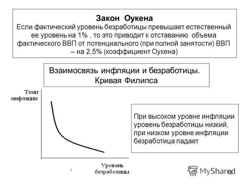 19 Закон Оукена Если фактический уровень безработицы превышает естественный ее уровень на 1%, то это приводит к отставанию объема фактического ВВП от потенциального (при полной занятости) ВВП – на 2,5% (коэффициент Оукена) Взаимосвязь инфляции и безр