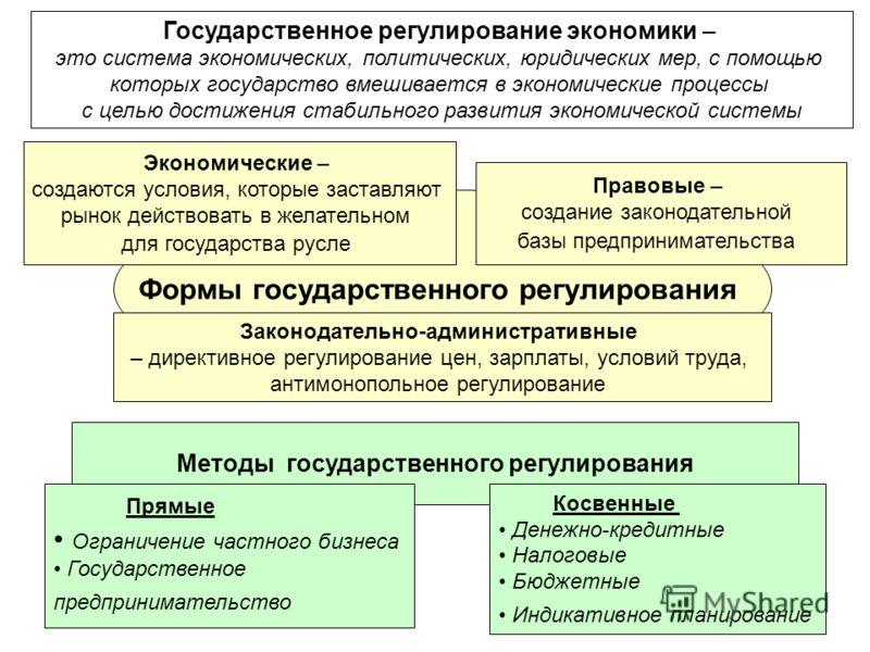 30 Государственное регулирование экономики – это система экономических, политических, юридических мер, с помощью которых государство вмешивается в экономические процессы с целью достижения стабильного развития экономической системы Формы государствен