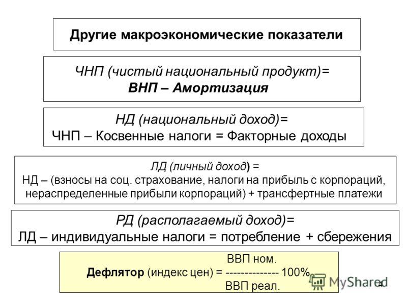ВНП и другие макроэкономические показатели - …