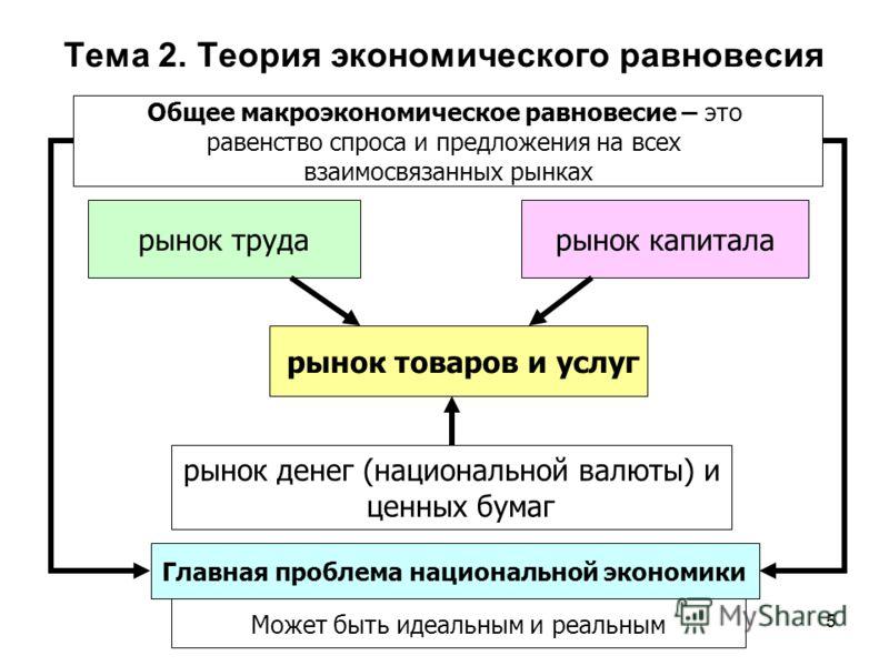 5 Общее макроэкономическое равновесие – это равенство спроса и предложения на всех взаимосвязанных рынках рынок товаров и услуг рынок трударынок капитала рынок денег (национальной валюты) и ценных бумаг Главная проблема национальной экономики Может б