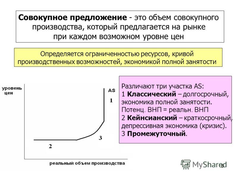 8 Совокупное предложение - это объем совокупного производства, который предлагается на рынке при каждом возможном уровне цен Определяется ограниченностью ресурсов, кривой производственных возможностей, экономикой полной занятости Различают три участк