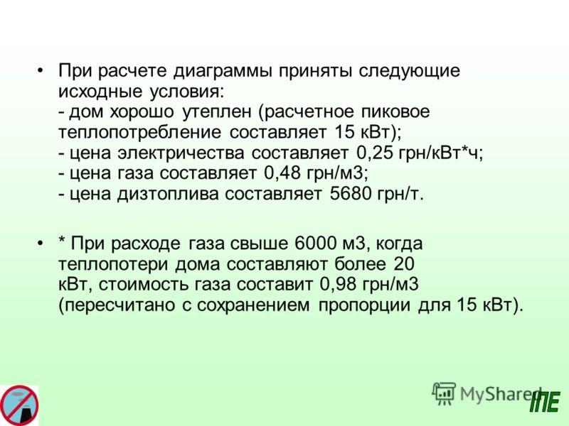 При расчете диаграммы приняты следующие исходные условия: - дом хорошо утеплен (расчетное пиковое теплопотребление составляет 15 кВт); - цена электричества составляет 0,25 грн/кВт*ч; - цена газа составляет 0,48 грн/м3; - цена дизтоплива составляет 56