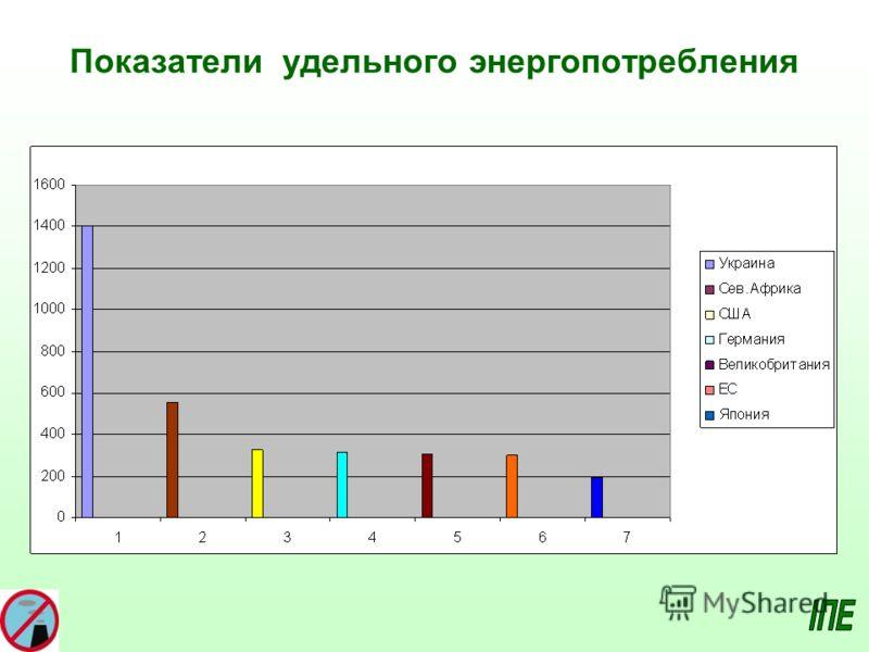 Показатели удельного энергопотребления