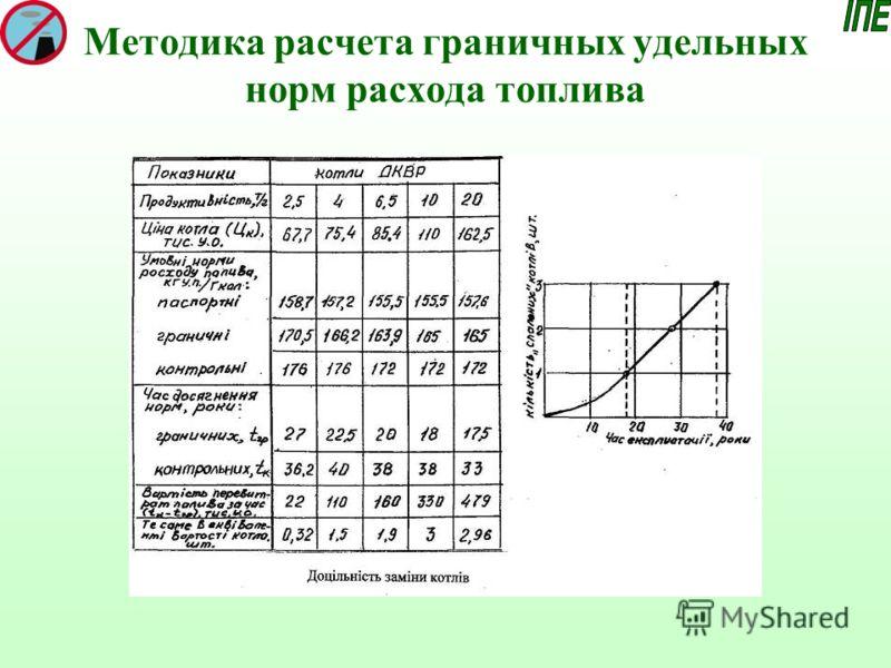 Методика расчета граничных удельных норм расхода топлива
