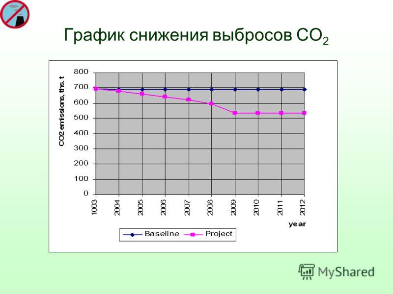 График снижения выбросов СО 2