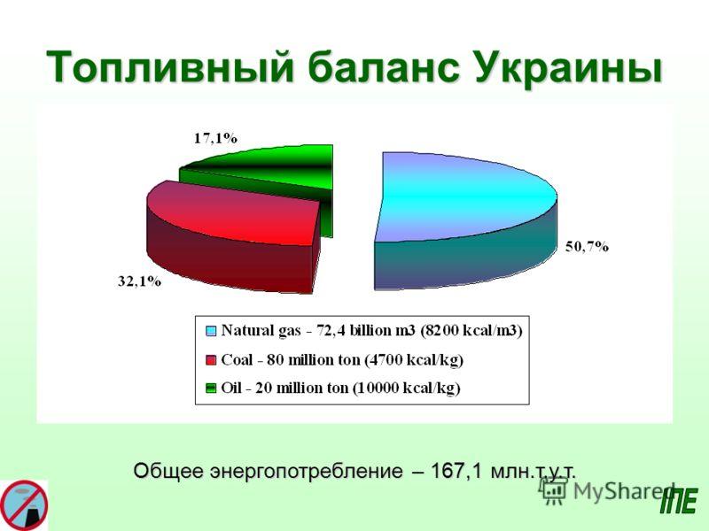 Топливный баланс Украины Общее энергопотребление – 167,1 млн.т.у.т.