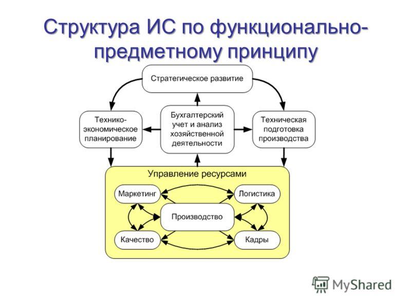 Структура ИС по функционально- предметному принципу