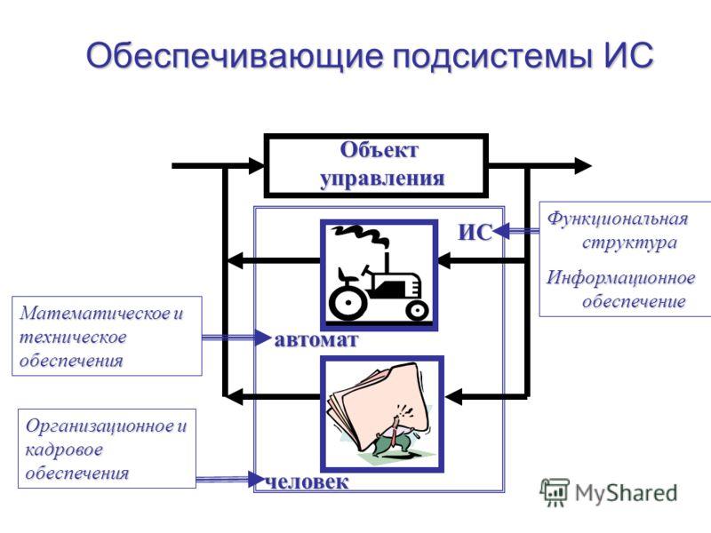 Обеспечивающие подсистемы ИС Объект управления автомат человек ИС Функциональная структура Информационное обеспечение Математическое и техническое обеспечения Организационное и кадровое обеспечения