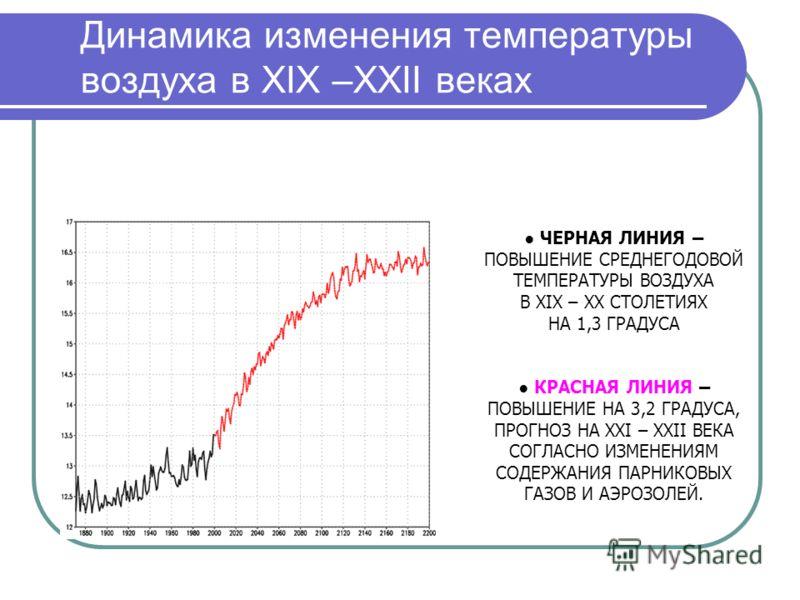 Динамика изменения температуры воздуха в XIX –XXII веках ЧЕРНАЯ ЛИНИЯ – ПОВЫШЕНИЕ СРЕДНЕГОДОВОЙ ТЕМПЕРАТУРЫ ВОЗДУХА В XIX – XX СТОЛЕТИЯХ НА 1,3 ГРАДУСА КРАСНАЯ ЛИНИЯ – ПОВЫШЕНИЕ НА 3,2 ГРАДУСА, ПРОГНОЗ НА XXI – XXII ВЕКА СОГЛАСНО ИЗМЕНЕНИЯМ СОДЕРЖАНИ