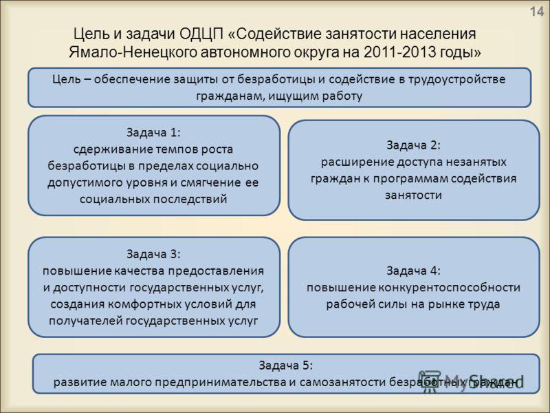 Цель и задачи ОДЦП «Содействие занятости населения Ямало-Ненецкого автономного округа на 2011-2013 годы» Цель – обеспечение защиты от безработицы и содействие в трудоустройстве гражданам, ищущим работу Задача 1: сдерживание темпов роста безработицы в