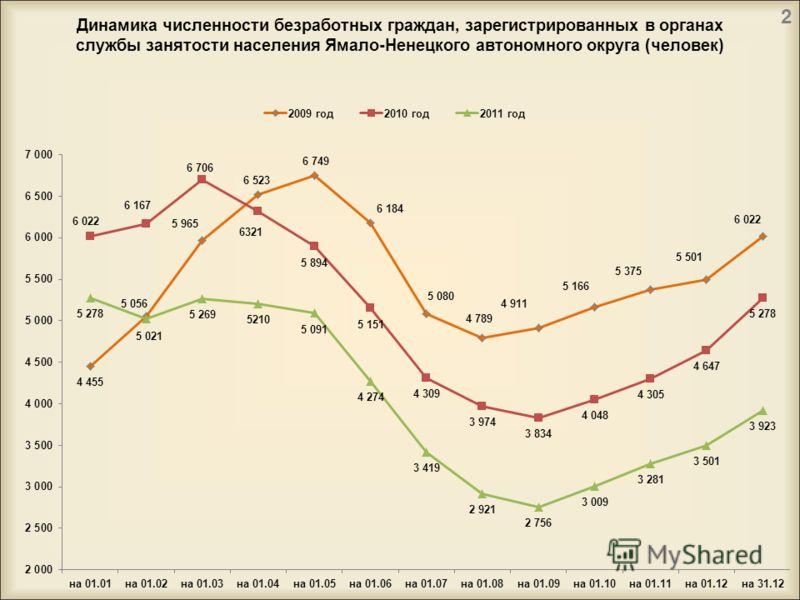 Динамика численности безработных граждан, зарегистрированных в органах службы занятости населения Ямало-Ненецкого автономного округа (человек) 2