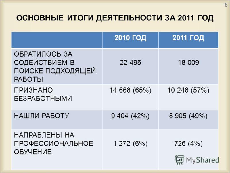 ОСНОВНЫЕ ИТОГИ ДЕЯТЕЛЬНОСТИ ЗА 2011 ГОД 2010 ГОД2011 ГОД ОБРАТИЛОСЬ ЗА СОДЕЙСТВИЕМ В ПОИСКЕ ПОДХОДЯЩЕЙ РАБОТЫ 22 49518 009 ПРИЗНАНО БЕЗРАБОТНЫМИ 14 668 (65%)10 246 (57%) НАШЛИ РАБОТУ9 404 (42%)8 905 (49%) НАПРАВЛЕНЫ НА ПРОФЕССИОНАЛЬНОЕ ОБУЧЕНИЕ 1 272