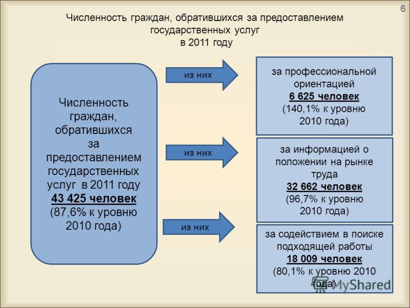 Численность граждан, обратившихся за предоставлением государственных услуг в 2011 году Численность граждан, обратившихся за предоставлением государственных услуг в 2011 году 43 425 человек (87,6% к уровню 2010 года) из них за содействием в поиске под