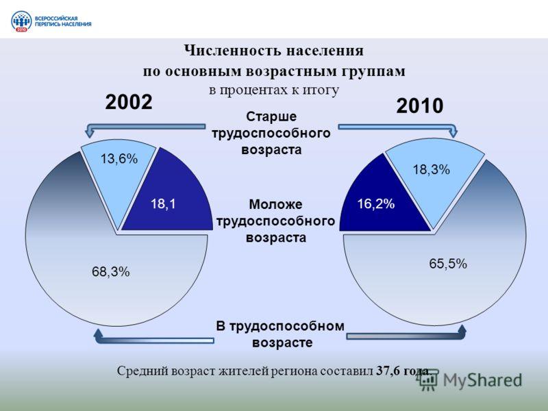 Численность населения по основным возрастным группам в процентах к итогу Старше трудоспособного возраста В трудоспособном возрасте Моложе трудоспособного возраста 18,3% 65,5% 16,2% Средний возраст жителей региона составил 37,6 года.