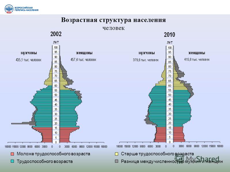 Возрастная структура населения человек Моложе трудоспособного возраста Трудоспособного возраста Старше трудоспособного возраста Разница между численностью мужчин и женщин