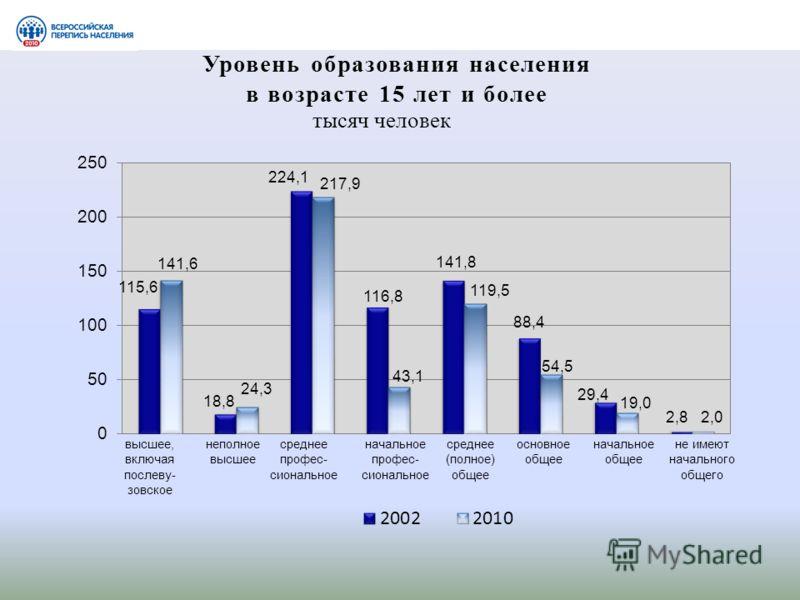 Уровень образования населения в возрасте 15 лет и более тысяч человек