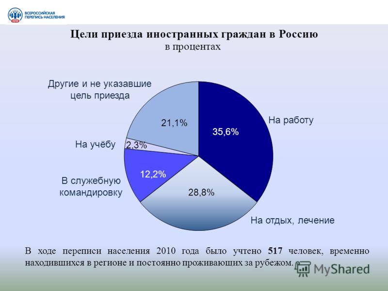 Цели приезда иностранных граждан в Россию в процентах Другие и не указавшие цель приезда В служебную командировку На отдых, лечение На учёбу На работу В ходе переписи населения 2010 года было учтено 517 человек, временно находившихся в регионе и пост