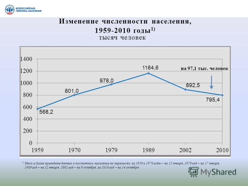 Изменение численности населения, 1959-2010 годы 1) 1) Здесь и далее приведены данные о постоянном населении по переписям: за 1959 и 1970 годы – на 15 января, 1979 год – на 17 января, 1989 год – на 12 января, 2002 год – на 9 октября, за 2010 год – на