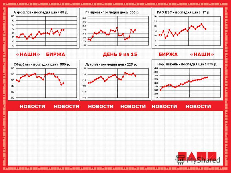 НОВОСТИ НОВОСТИ НОВОСТИ ОАО Аэрофлот - российские авиалинии за 6 месяцев этого года увеличил пассажирооборот на 2.3 % по сравнению с аналогичным периодом прошшлого года, говорится в сообщении компании. ОАО