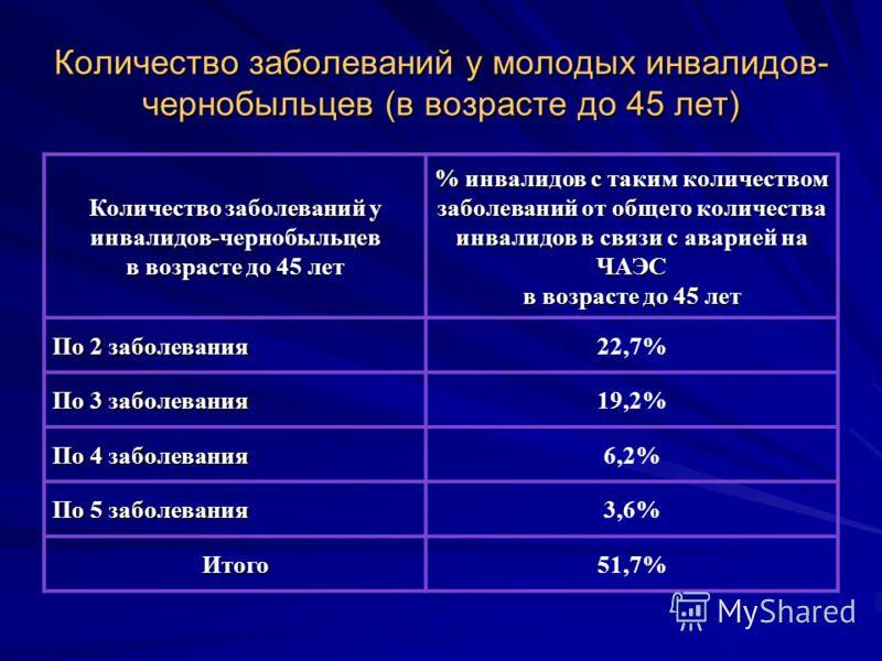 Количество заболеваний у молодых инвалидов- чернобыльцев (в возрасте до 45 лет) Количество заболеваний у инвалидов-чернобыльцев в возрасте до 45 лет % инвалидов с таким количеством заболеваний от общего количества инвалидов в связи с аварией на ЧАЭС