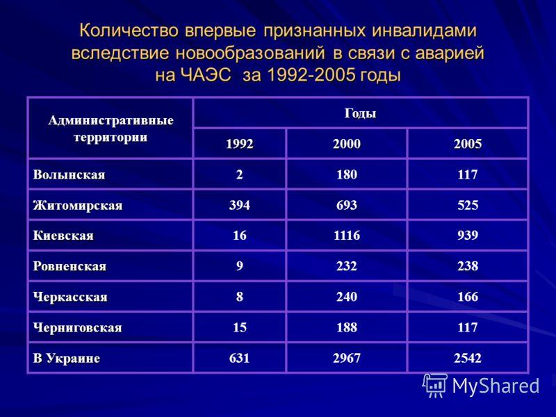 Количество впервые признанных инвалидами вследствие новообразований в связи с аварией на ЧАЭС за 1992-2005 годы Административные территории Годы 199220002005 Волынская2180117 Житомирская394693525 Киевская161116939 Ровненская9232238 Черкасская8240166