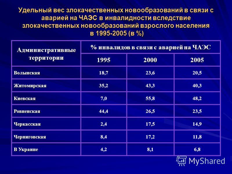 Удельный вес злокачественных новообразований в связи с аварией на ЧАЭС в инвалидности вследствие злокачественных новообразований взрослого населения в 1995-2005 (в %) Административные территории % инвалидов в связи с аварией на ЧАЭС 199520002005 Волы