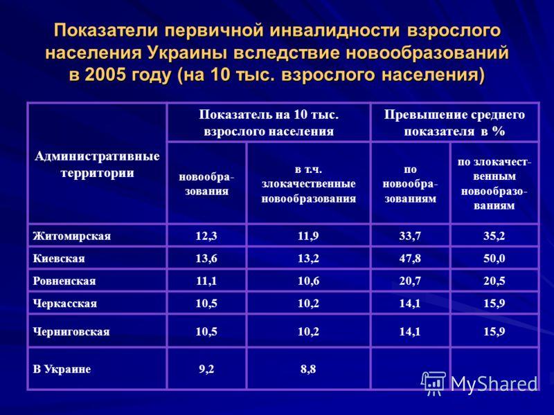 Показатели первичной инвалидности взрослого населения Украины вследствие новообразований в 2005 году (на 10 тыс. взрослого населения) Административные территории Показатель на 10 тыс. взрослого населения Превышение среднего показателя в % новообра- з