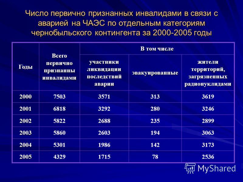 Число первично признанных инвалидами в связи с аварией на ЧАЭС по отдельным категориям чернобыльского контингента за 2000-2005 годы Годы Всего первично признанны инвалидами В том числе участники ликвидации последствий аварии эвакуированные жители тер