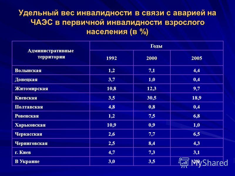 Удельный вес инвалидности в связи с аварией на ЧАЭС в первичной инвалидности взрослого населения (в %) Административные территории территории Годы 199220002005 Волынская1,27,14,4 Донецкая3,71,00,4 Житомирская10,812,39,7 Киевская3,530,518,9 Полтавская