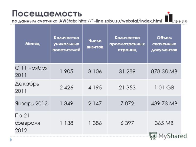 Посещаемость по данным счетчика AWStats: http://1-line.spbu.ru/webstat/index.html Месяц Количество уникальных посетителей Число визитов Количество просмотренных страниц Объем скаченных документов С 11 ноября 2011 1 9053 10631 289878.38 MB Декабрь 201
