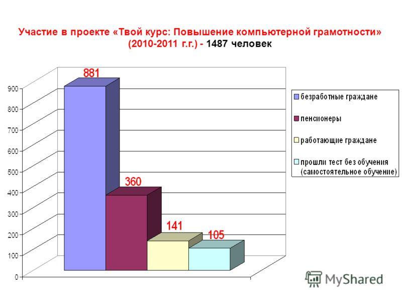 Участие в проекте «Твой курс: Повышение компьютерной грамотности» (2010-2011 г.г.) - 1487 человек