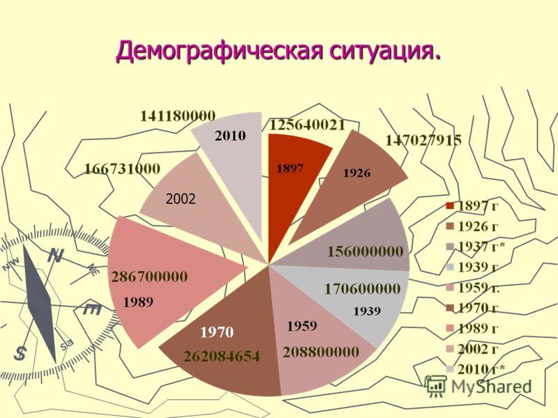 Демографическая ситуация. 2002