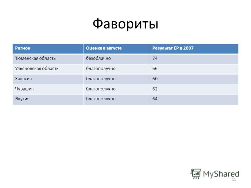 Фавориты РегионОценка в августеРезультат ЕР в 2007 Тюменская областьбезоблачно74 Ульяновская областьблагополучно66 Хакасияблагополучно60 Чувашияблагополучно62 Якутияблагополучно64 11