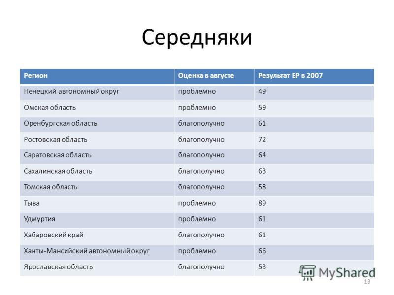 РегионОценка в августеРезультат ЕР в 2007 Ненецкий автономный округпроблемно49 Омская областьпроблемно59 Оренбургская областьблагополучно61 Ростовская областьблагополучно72 Саратовская областьблагополучно64 Сахалинская областьблагополучно63 Томская о