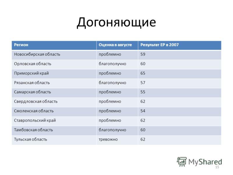 Догоняющие РегионОценка в августеРезультат ЕР в 2007 Новосибирская областьпроблемно59 Орловская областьблагополучно60 Приморский крайпроблемно65 Рязанская областьблагополучно57 Самарская областьпроблемно55 Свердловская областьпроблемно62 Смоленская о