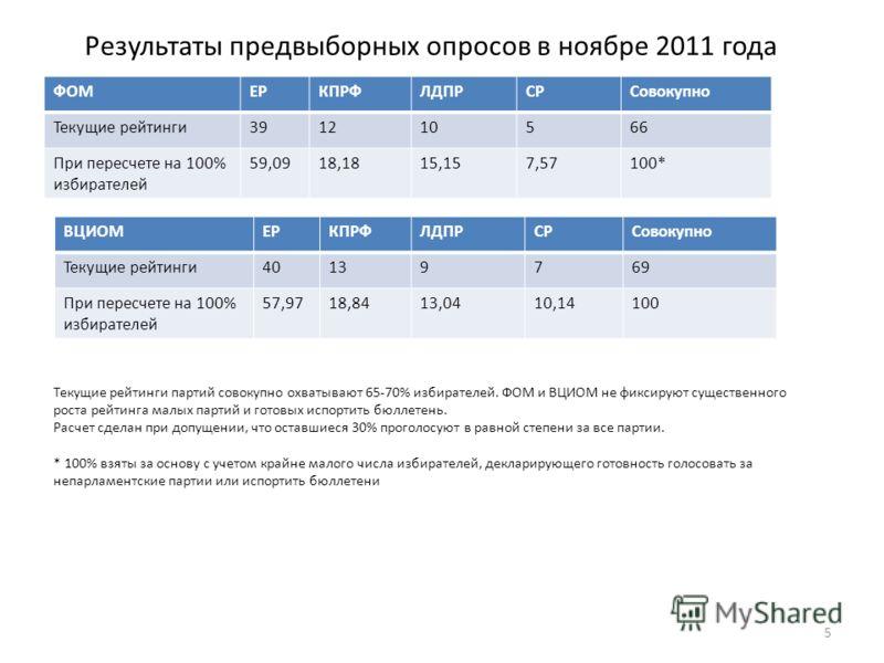 Результаты предвыборных опросов в ноябре 2011 года ФОМЕРКПРФЛДПРСРСовокупно Текущие рейтинги39121056 При пересчете на 100% избирателей 59,0918,1815,157,57100* 5 ВЦИОМЕРКПРФЛДПРСРСовокупно Текущие рейтинги40139769 При пересчете на 100% избирателей 57,