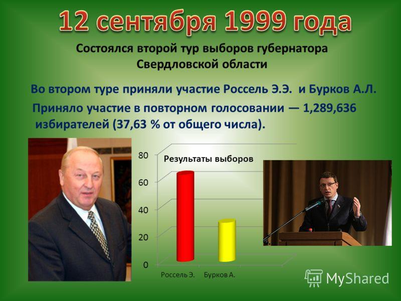 Во втором туре приняли участие Россель Э.Э. и Бурков А.Л. Состоялся второй тур выборов губернатора Свердловской области Приняло участие в повторном голосовании 1,289,636 избирателей (37,63 % от общего числа). Результаты выборов