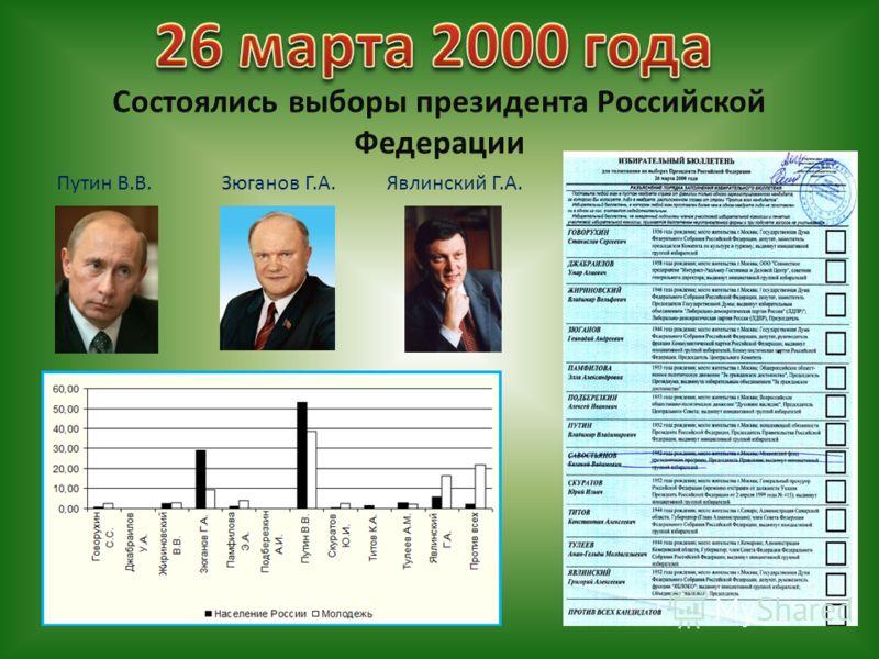 Состоялись выборы президента Российской Федерации Путин В.В.Зюганов Г.А.Явлинский Г.А.