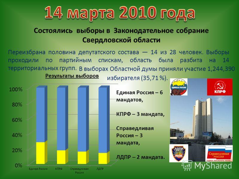 Состоялись выборы в Законодательное собрание Свердловской области Переизбрана половина депутатского состава 14 из 28 человек. Выборы проходили по партийным спискам, область была разбита на 14 территориальных групп. Результаты выборов Единая Россия –