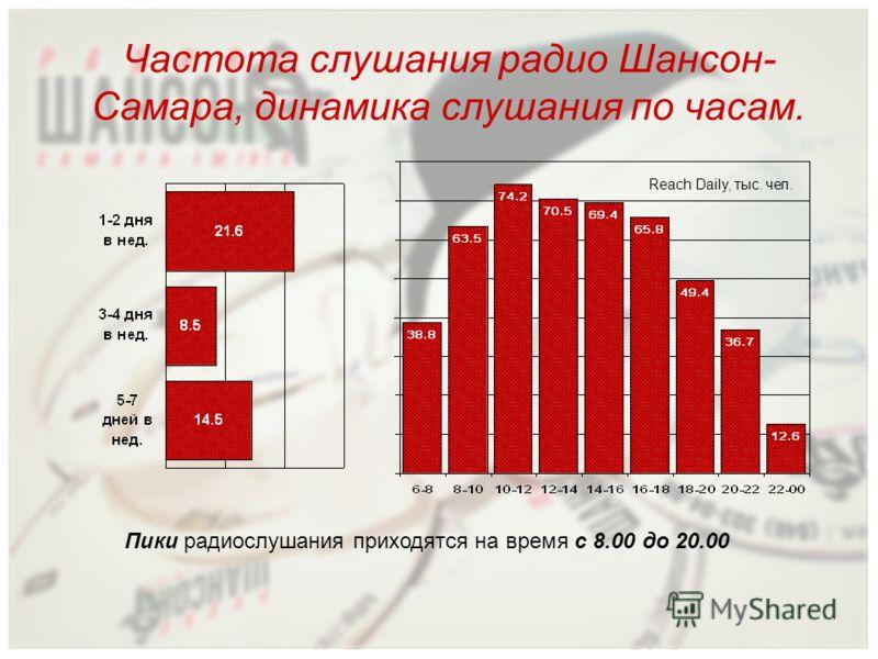 Пики радиослушания приходятся на время с 8.00 до 20.00 Частота слушания радио Шансон- Самара, динамика слушания по часам. Reach Daily, тыс. чел.