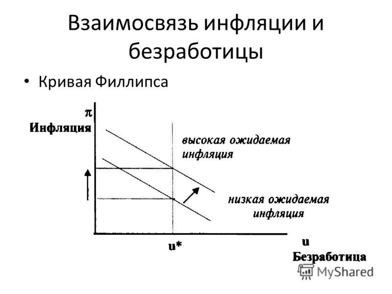 Взаимосвязь инфляции и безработицы Кривая Филлипса
