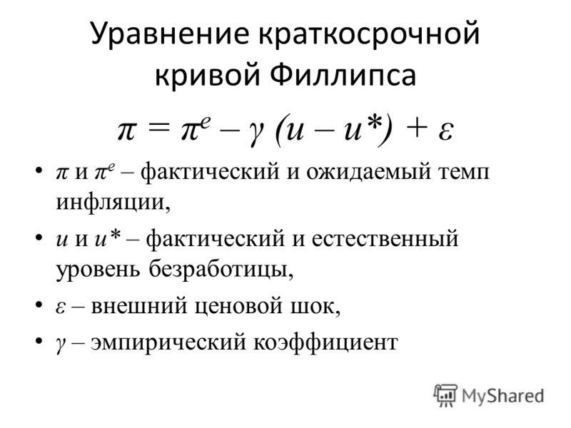 Уравнение краткосрочной кривой Филлипса π = π e – γ (u – u*) + ε π и π e – фактический и ожидаемый темп инфляции, u и u* – фактический и естественный уровень безработицы, ε – внешний ценовой шок, γ – эмпирический коэффициент