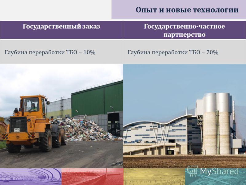 Государственный заказГосударственно-частное партнерство Глубина переработки ТБО – 10%Глубина переработки ТБО – 70% Опыт и новые технологии