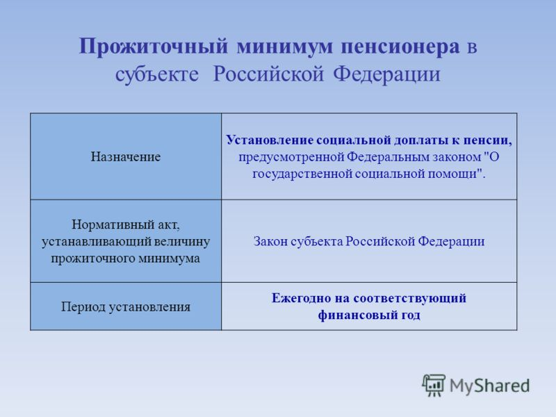 Назначение Установление социальной доплаты к пенсии, предусмотренной Федеральным законом