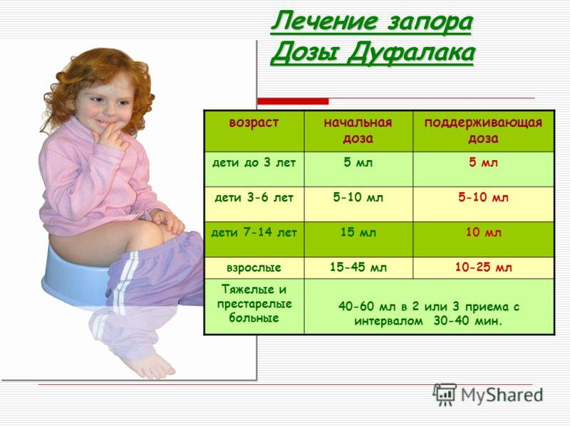 Лечение запора Дозы Дуфалака возрастначальная доза поддерживающая доза дети до 3 лет5 мл дети 3-6 лет5-10 мл дети 7-14 лет15 мл10 мл взрослые15-45 мл10-25 мл Тяжелые и престарелые больные 40-60 мл в 2 или 3 приема с интервалом 30-40 мин.